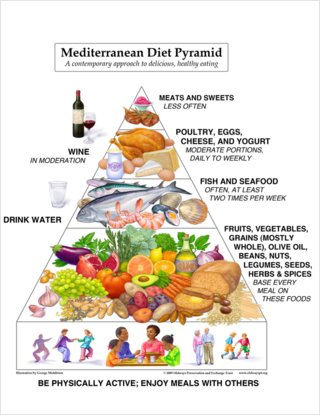 Med diet pyramid