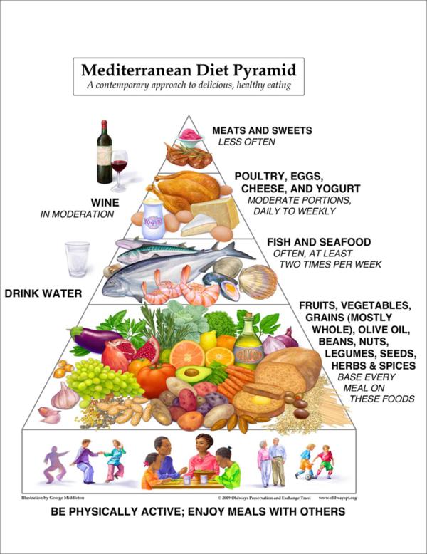 Mediterranean Diet Cuts Disease Risk - Healthy Food